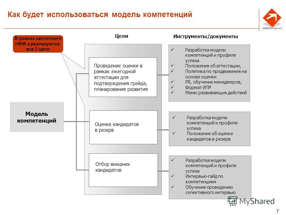 6 Ключевые вопросы при разработке моделей компетенций Как будет использоваться модель компетенций Сколько моделей компетенций необходимо. Минимальный и максимальный набор До какого уровня сотрудников планируется спускать модели компетенций. Матрица к