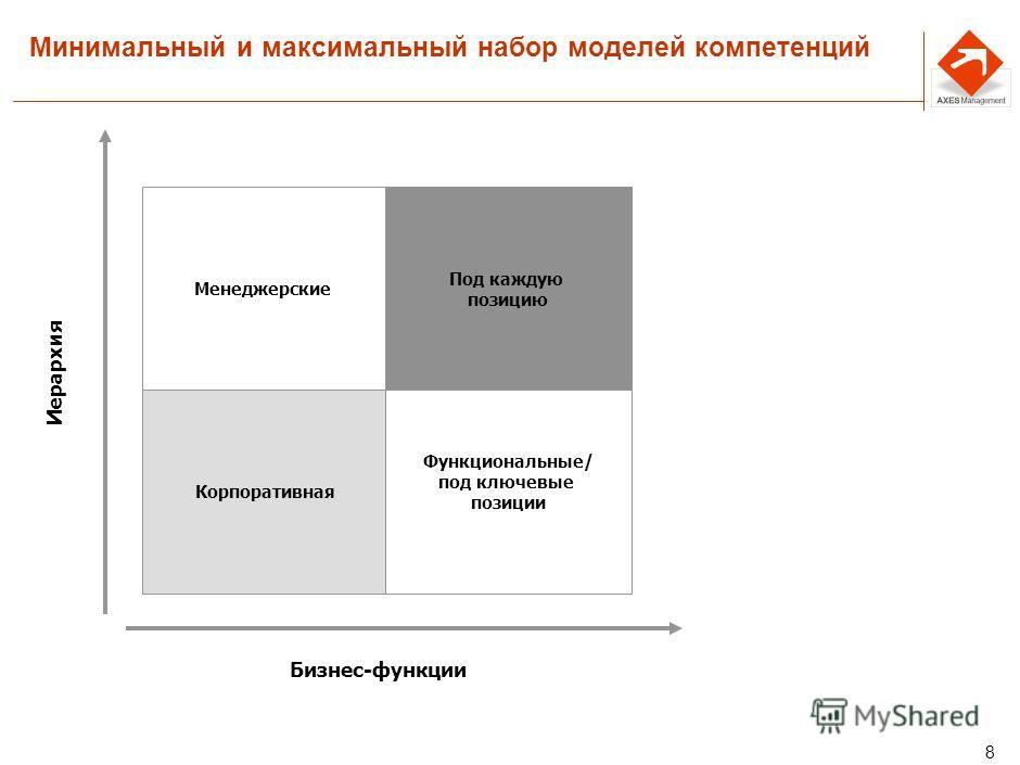 7 Как будет использоваться модель компетенций Модель компетенций Проведение оценки в рамках ежегодной аттестации для подтверждения грейда, планирования развития Оценка кандидатов в резерв Отбор внешних кандидатов Разработка модели компетенций и профи