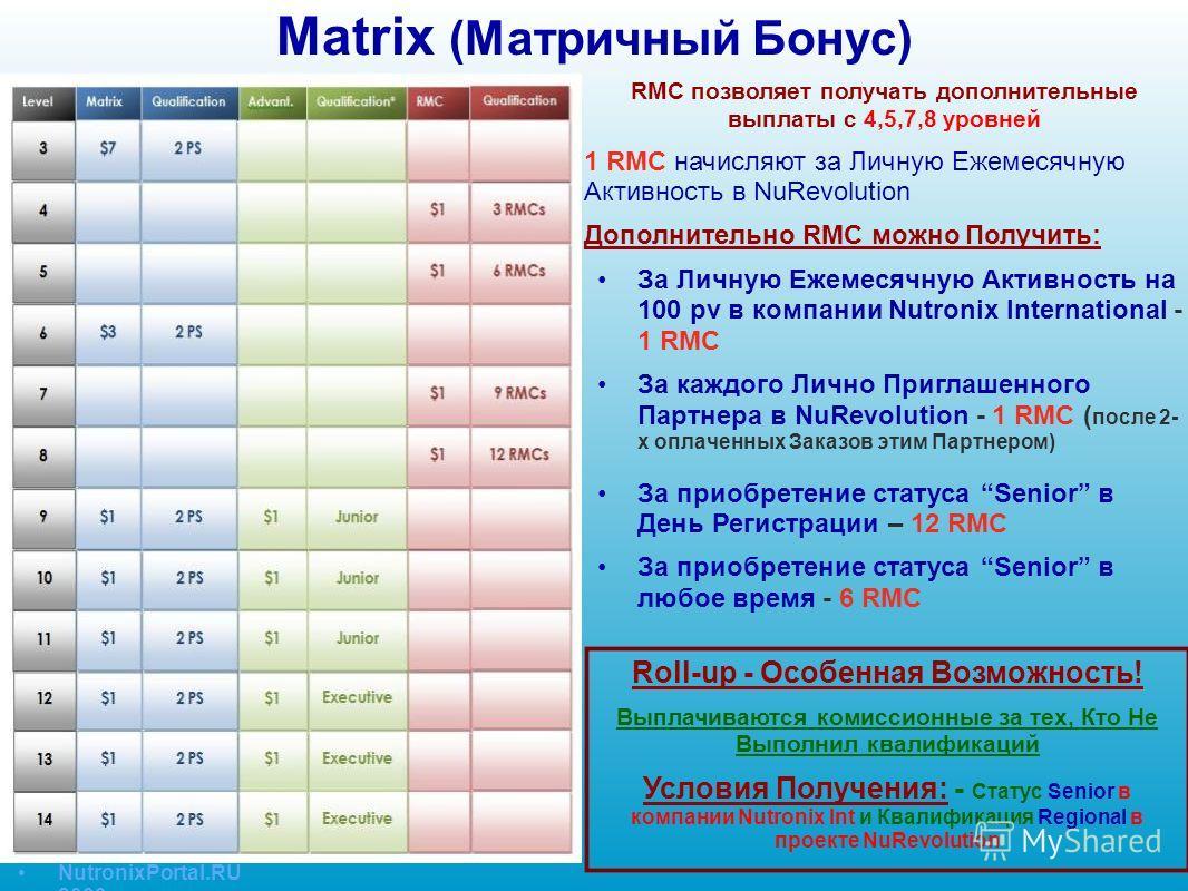 Matrix (Матричный Бонус) RMC позволяет получать дополнительные выплаты с 4,5,7,8 уровней 1 RMC начисляют за Личную Ежемесячную Активность в NuRevolution Дополнительно RMC можно Получить: За Личную Ежемесячную Активность на 100 pv в компании Nutronix