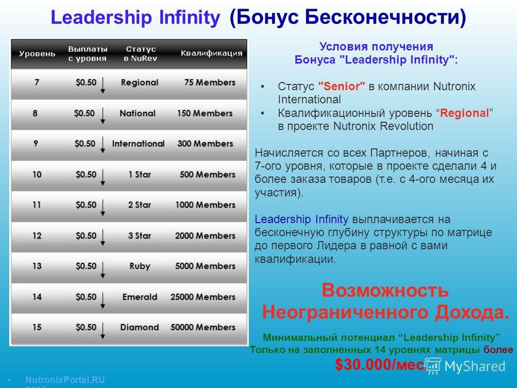 Leadership Infinity (Бонус Бесконечности) Условия получения Бонуса