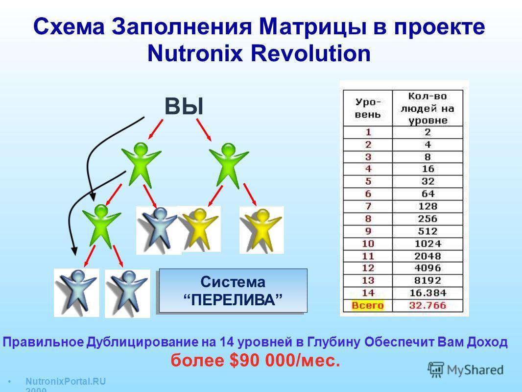Схема Заполнения Матрицы в проекте Nutronix Revolution ВЫ Система ПЕРЕЛИВА Правильное Дублицирование на 14 уровней в Глубину Обеспечит Вам Доход более $90 000/мес. NutronixPortal.RU 2009