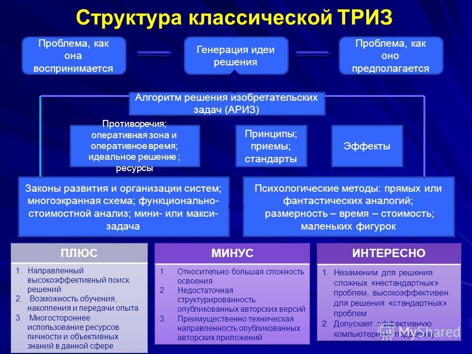 Структура классической ТРИЗ Проблема, как она воспринимается Генерация идеи решения Проблема, как оно предполагается Алгоритм решения изобретательских задач (АРИЗ) Противоречия; оперативная зона и оперативное время; идеальное решение ; ресурсы Принци