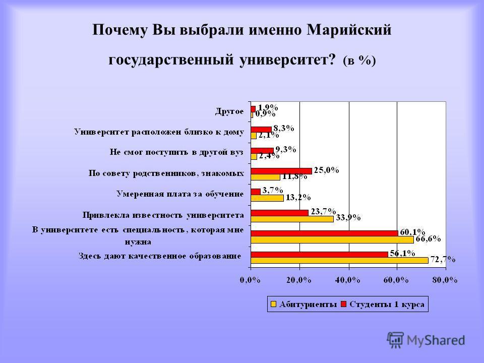Почему Вы выбрали именно Марийский государственный университет? (в %)