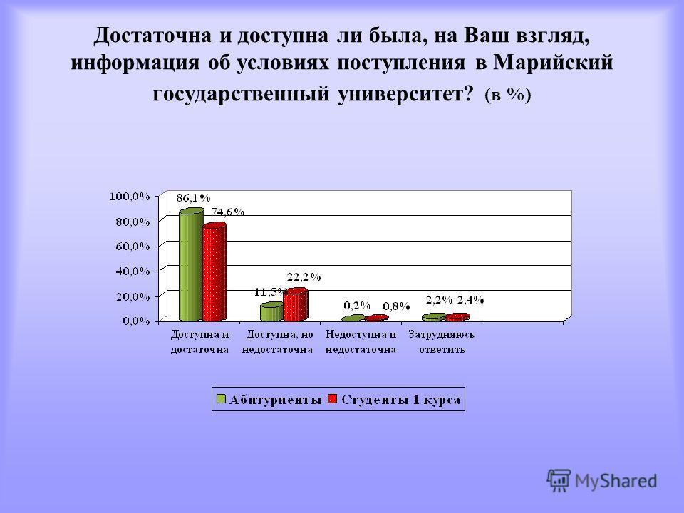 Достаточна и доступна ли была, на Ваш взгляд, информация об условиях поступления в Марийский государственный университет? (в %)