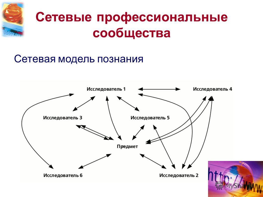 Сетевые профессиональные сообщества Сетевая модель познания