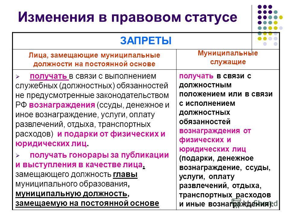 Изменения в правовом статусе ЗАПРЕТЫ Лица, замещающие муниципальные должности на постоянной основе Муниципальные служащие получать в связи с выполнением служебных (должностных) обязанностей не предусмотренные законодательством РФ вознаграждения (ссуд