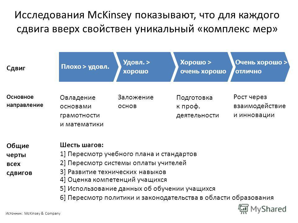 Исследования McKinsey показывают, что для каждого сдвига вверх свойствен уникальный «комплекс мер» SOURCE: McKinsey & Company Подготовка к проф. деятельности Рост через взаимодействие и инновации Овладение основами грамотности и математики Заложение