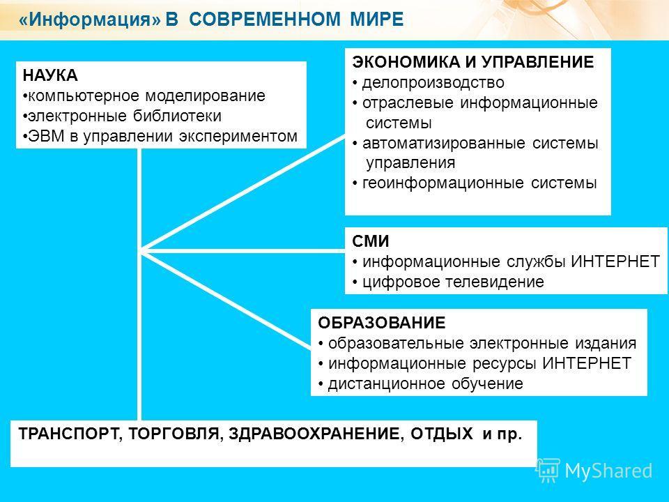 5 «Информация» В СОВРЕМЕННОМ МИРЕ НАУКА компьютерное моделирование электронные библиотеки ЭВМ в управлении экспериментом ТРАНСПОРТ, ТОРГОВЛЯ, ЗДРАВООХРАНЕНИЕ, ОТДЫХ и пр. ЭКОНОМИКА И УПРАВЛЕНИЕ делопроизводство отраслевые информационные системы автом