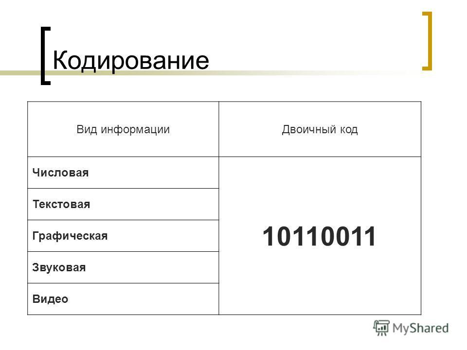 Кодирование Вид информацииДвоичный код Числовая 10110011 Текстовая Графическая Звуковая Видео