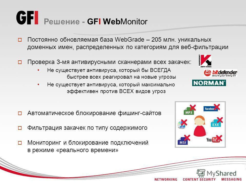 Решение - GFI WebMonitor Постоянно обновляемая база WebGrade – 205 млн. уникальных доменных имен, распределенных по категориям для веб-фильтрации Проверка 3-мя антивирусными сканнерами всех закачек: Не существует антивируса, который бы ВСЕГДА быстрее