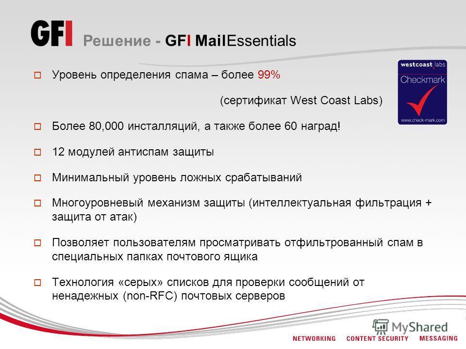 Решение - GFI MailEssentials Уровень определения спама – более 99% (сертификат West Coast Labs) Более 80,000 инсталляций, а также более 60 наград! 12 модулей антиспам защиты Минимальный уровень ложных срабатываний Многоуровневый механизм защиты (инте