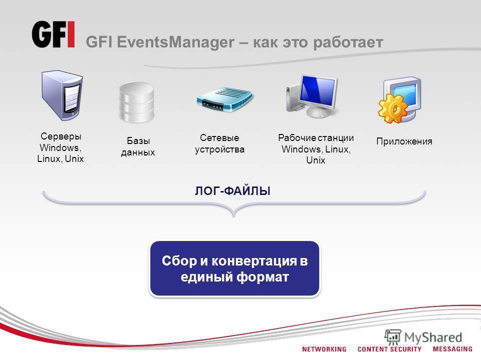 GFI EventsManager – как это работает ЛОГ-ФАЙЛЫ Сбор и конвертация в единый формат Рабочие станции Windows, Linux, Unix Базы данных Приложения Сетевые устройства Серверы Windows, Linux, Unix