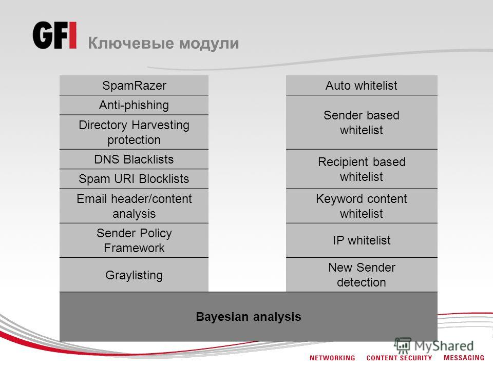 Ключевые модули SpamRazerAuto whitelist Anti-phishing Sender based whitelist Directory Harvesting protection DNS Blacklists Recipient based whitelist Spam URI Blocklists Email header/content analysis Keyword content whitelist Sender Policy Framework