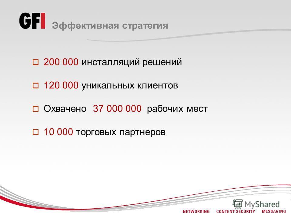 200 000 инсталляций решений 120 000 уникальных клиентов Охвачено 37 000 000 рабочих мест 10 000 торговых партнеров