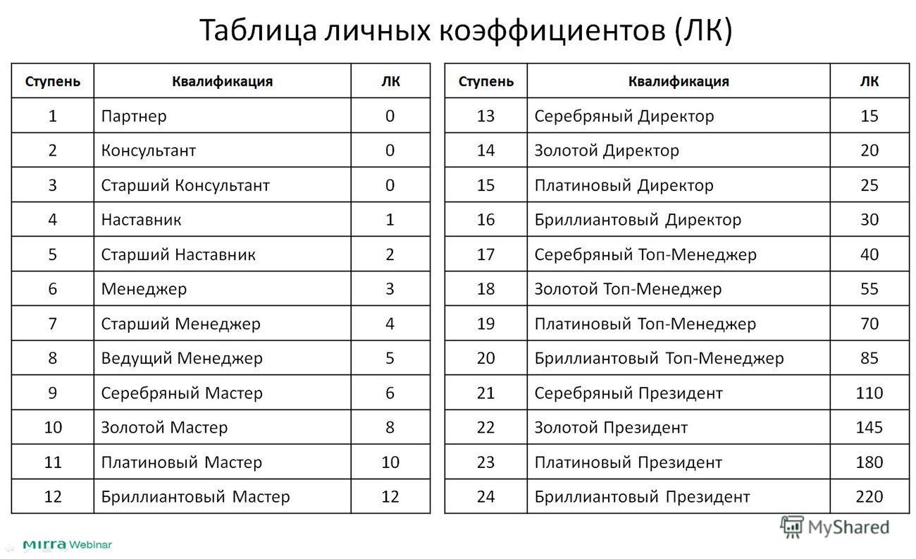 Таблица личных коэффициентов (ЛК) СтупеньКвалификацияЛК 1Партнер0 2Консультант0 3Старший Консультант0 4Наставник1 5Старший Наставник2 6Менеджер3 7Старший Менеджер4 8Ведущий Менеджер5 9Серебряный Мастер6 10Золотой Мастер8 11Платиновый Мастер10 12Брилл