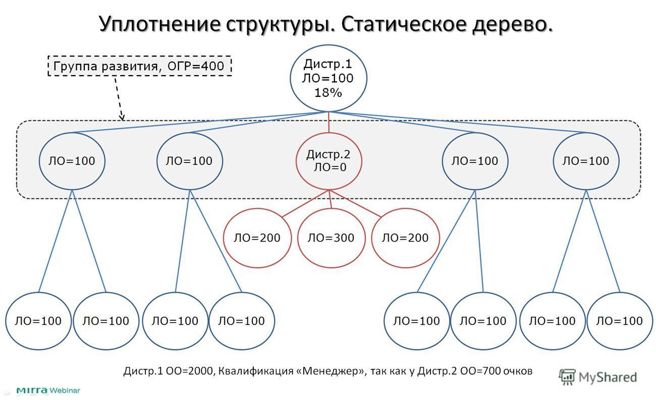 Уплотнение структуры. Статическое дерево. Дистр.1 ЛО=100 18% Дистр.2 ЛО=0 ЛО=100 ЛО=200ЛО=300ЛО=200 Дистр.1 ОО=2000, Квалификация «Менеджер», так как у Дистр.2 ОО=700 очков Группа развития, ОГР=400