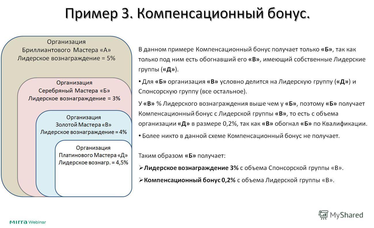 Пример 3. Компенсационный бонус. В данном примере Компенсационный бонус получает только «Б», так как только под ним есть обогнавший его «В», имеющий собственные Лидерские группы («Д»). Для «Б» организация «В» условно делится на Лидерскую группу («Д»)