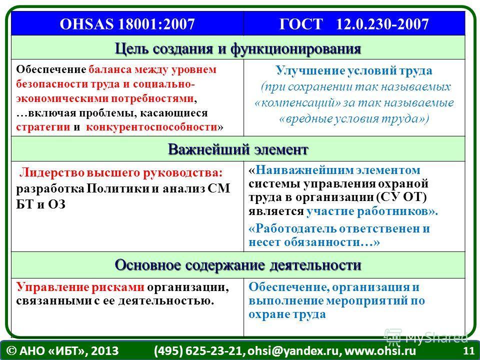 АНО «ИБТ», 2013 (495) 625-23-21, ohsi@yandex.ru, www.ohsi.ru OHSAS 18001:2007ГОСТ 12.0.230-2007 Цель создания и функционирования Обеспечение баланса между уровнем безопасности труда и социально- экономическими потребностями, …включая проблемы, касающ