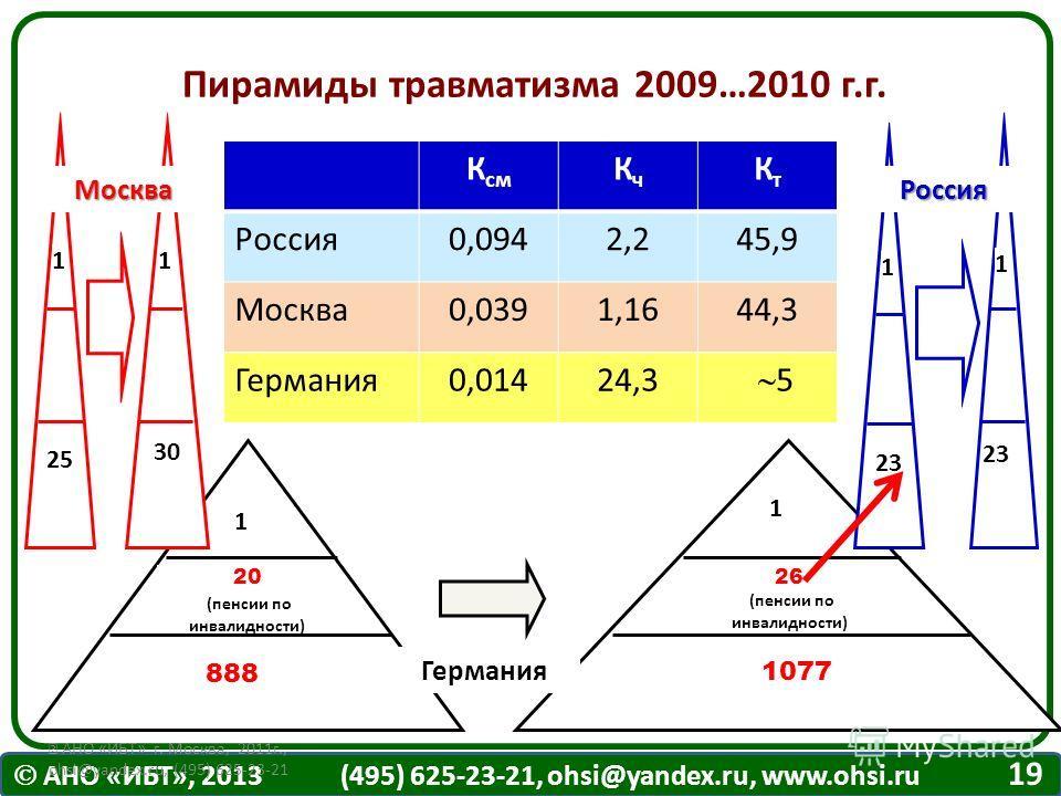 АНО «ИБТ», 2013 (495) 625-23-21, ohsi@yandex.ru, www.ohsi.ru АНО «ИБТ» г. Москва, 2011г., ohsi@yandex.ru, (495) 625-23-21 1 1 20 (пенсии по инвалидности) 888 1077 26 (пенсии по инвалидности) Пирамиды травматизма 2009…2010 г.г. Германия 11 25 30 Москв