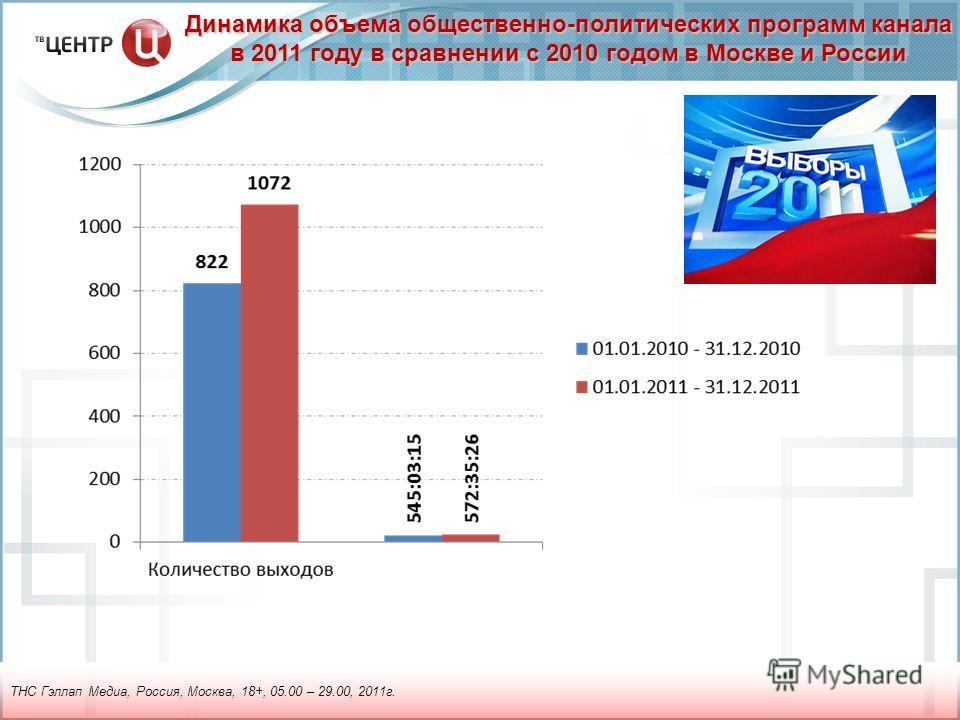 Динамика объема общественно-политических программ канала в 2011 году в сравнении с 2010 годом в Москве и России ТНС Гэллап Медиа, Россия, Москва, 18+, 05.00 – 29.00, 2011г.