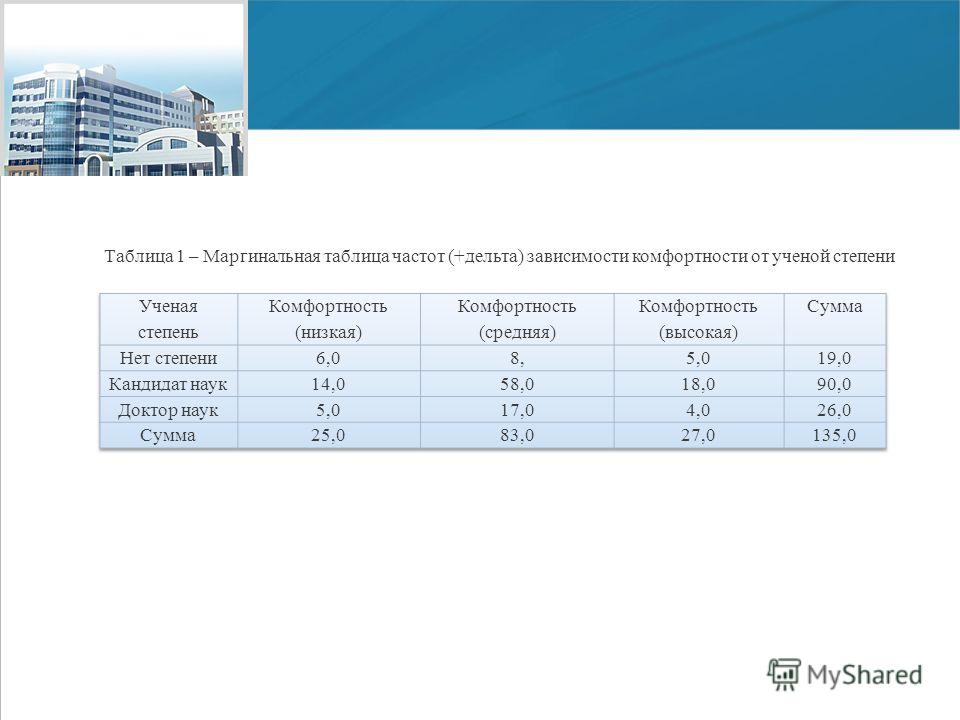 www.economy.gov.ru Мордовский государственный университет им. Н. П. Огарёва, 2011 Таблица 1 – Маргинальная таблица частот (+дельта) зависимости комфортности от ученой степени