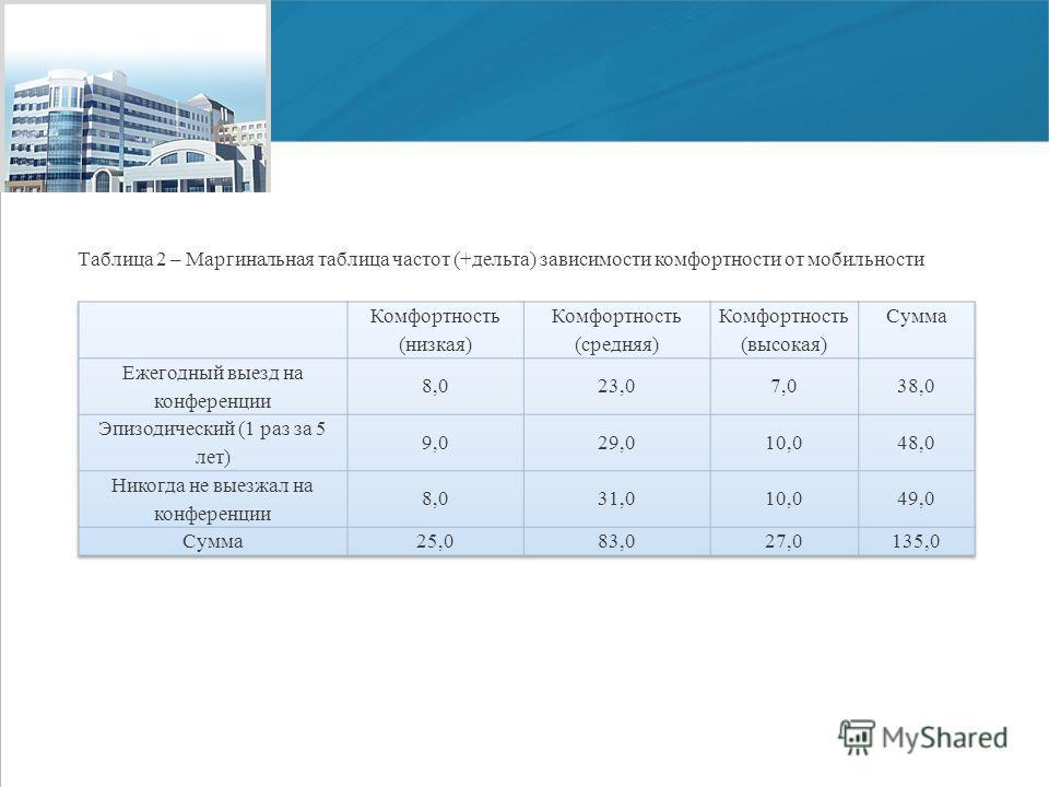 www.economy.gov.ru Мордовский государственный университет им. Н. П. Огарёва, 2011 Таблица 2 – Маргинальная таблица частот (+дельта) зависимости комфортности от мобильности