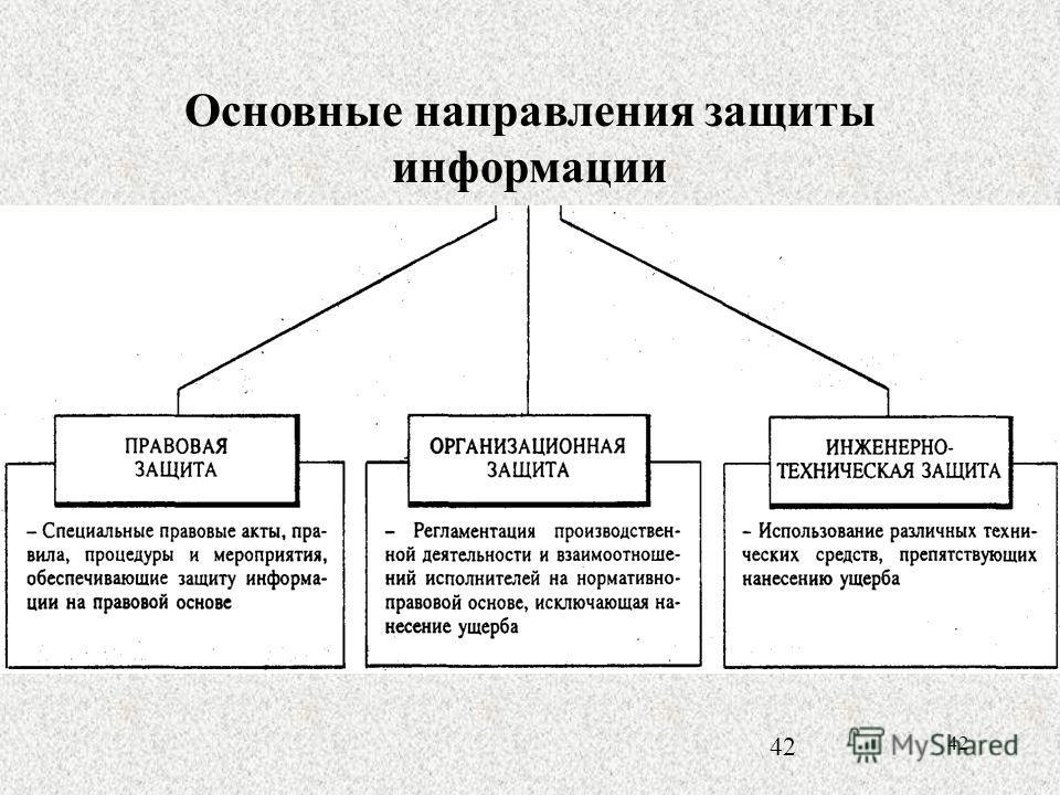 42 Основные направления защиты информации