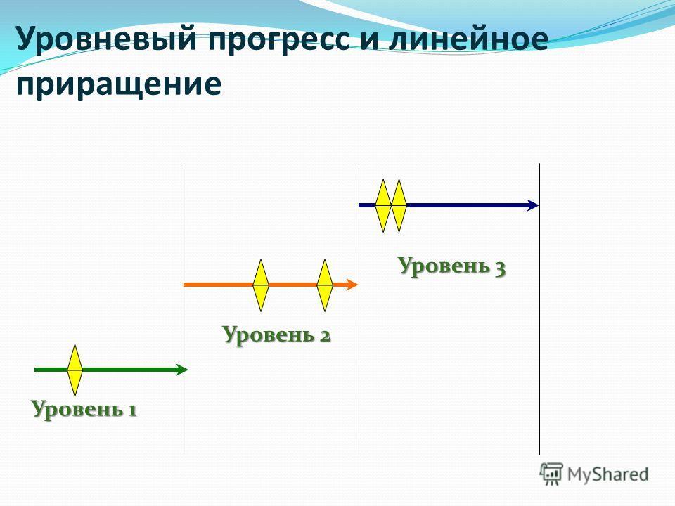 Уровневый прогресс и линейное приращение Уровень 1 Уровень 2 Уровень 3