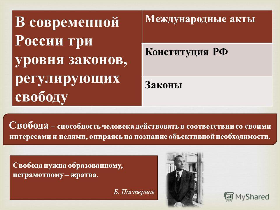 В современной России три уровня законов, регулирующих свободу Международные акты Конституция РФ Законы Свобода – способность человека действовать в соответствии со своими интересами и целями, опираясь на познание объективной необходимости. Свобода ну