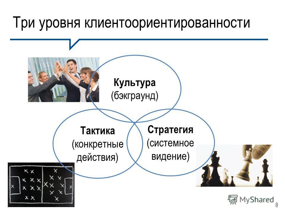 8 Стратегия (системное видение) Тактика (конкретные действия) Три уровня клиентоориентированности Культура (бэкграунд)