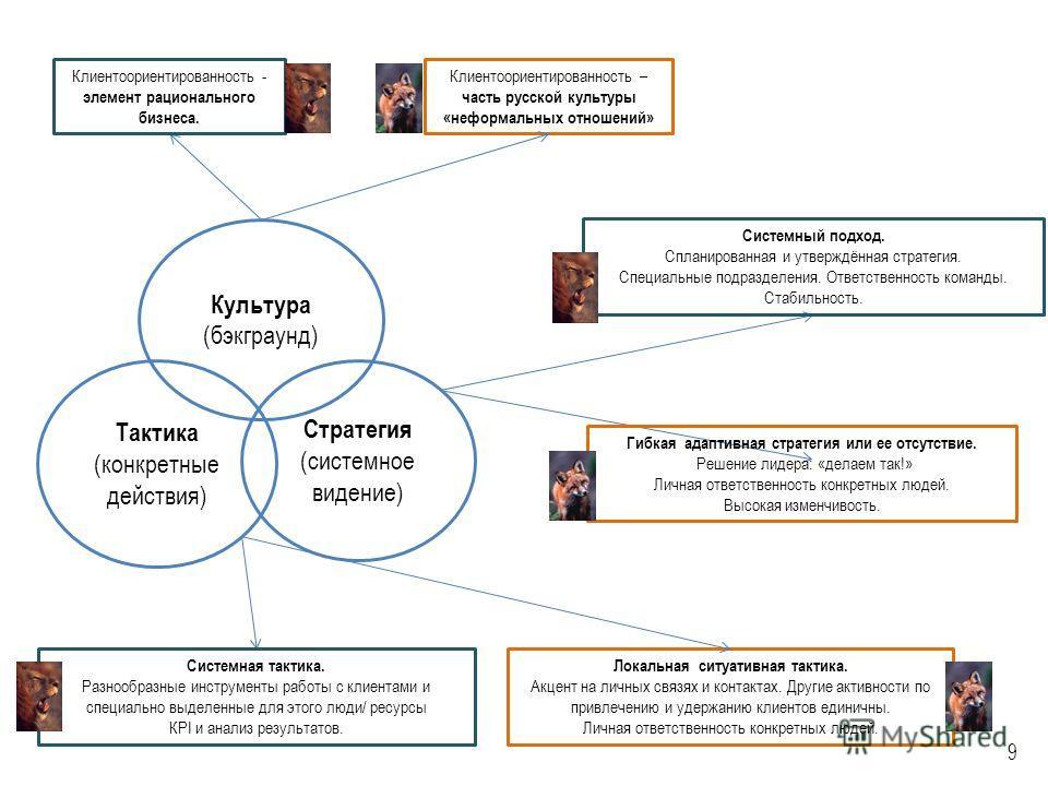 Клиентоориентированность - элемент рационального бизнеса. Клиентоориентированность – часть русской культуры «неформальных отношений» Системная тактика. Разнообразные инструменты работы с клиентами и специально выделенные для этого люди/ ресурсы КPI и