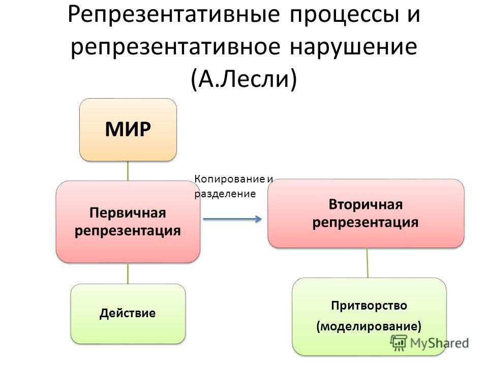 Репрезентативные процессы и репрезентативное нарушение (А.Лесли) Первичная репрезентация МИР Действие Вторичная репрезентация Притворство (моделирование) Копирование и разделение