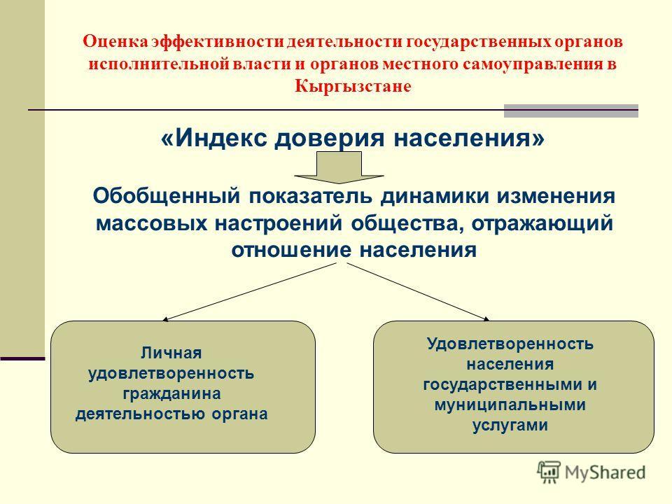 «Индекс доверия населения» Оценка эффективности деятельности государственных органов исполнительной власти и органов местного самоуправления в Кыргызстане Обобщенный показатель динамики изменения массовых настроений общества, отражающий отношение нас
