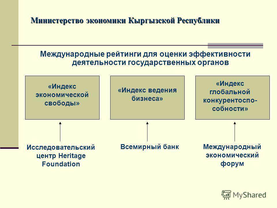 Международные рейтинги для оценки эффективности деятельности государственных органов Министерство экономики Кыргызской Республики «Индекс экономической свободы» «Индекс ведения бизнеса» «Индекс глобальной конкурентоспо- собности» Исследовательский це