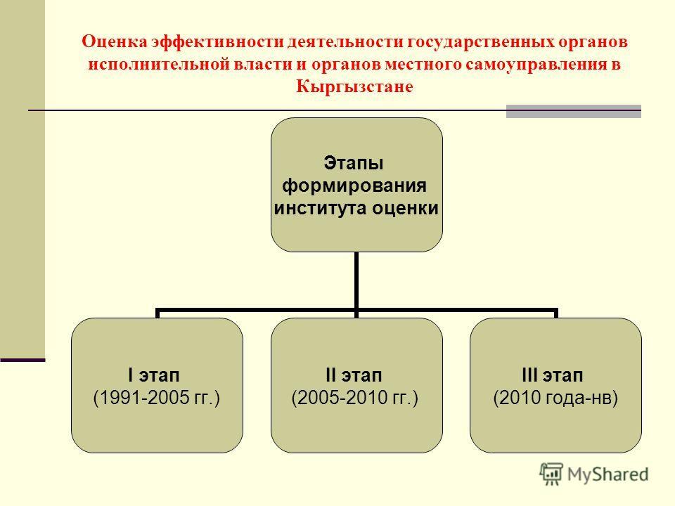 Оценка эффективности деятельности государственных органов исполнительной власти и органов местного самоуправления в Кыргызстане Этапы формирования института оценки I этап (1991-2005 гг.) II этап (2005-2010 гг.) III этап (2010 года-нв)