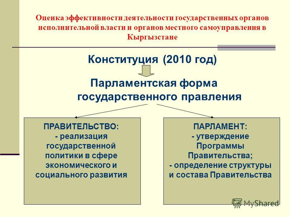 Конституция (2010 год) Оценка эффективности деятельности государственных органов исполнительной власти и органов местного самоуправления в Кыргызстане Парламентская форма государственного правления ПРАВИТЕЛЬСТВО: - реализация государственной политики