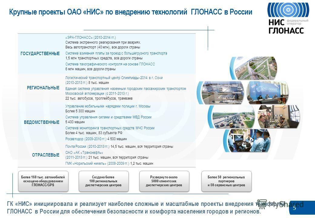 5 ГК «НИС» инициировала и реализует наиболее сложные и масштабные проекты внедрения технологий ГЛОНАСС в России для обеспечения безопасности и комфорта населения городов и регионов. Более 160 тыс. автомобилей оснащено оборудованием ГЛОНАСС/GPS Более