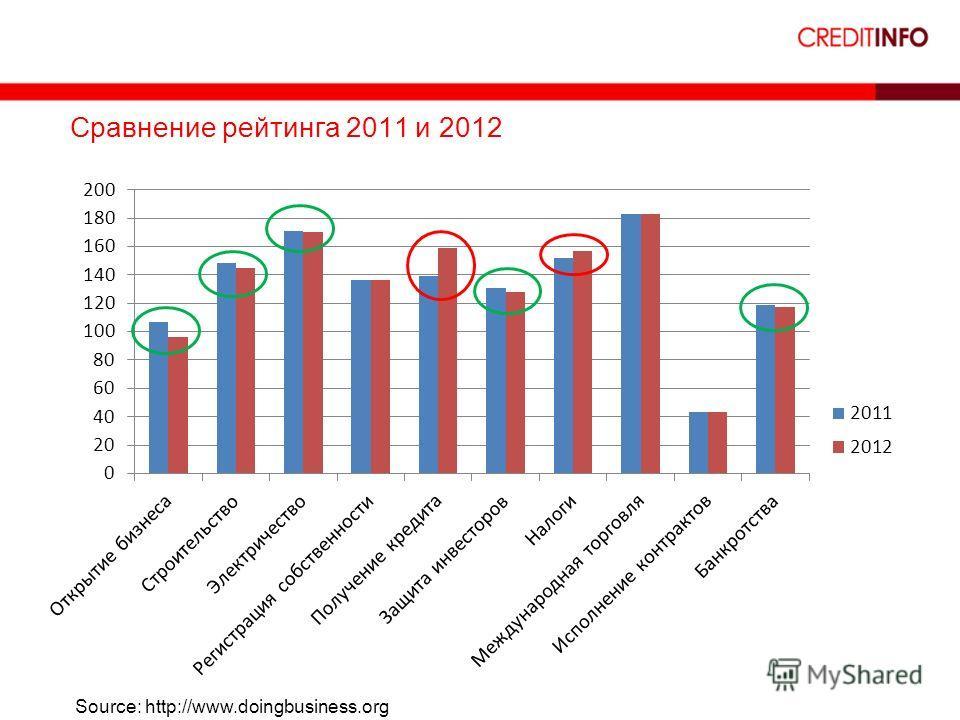 18 Сравнение рейтинга 2011 и 2012 Source: http://www.doingbusiness.org