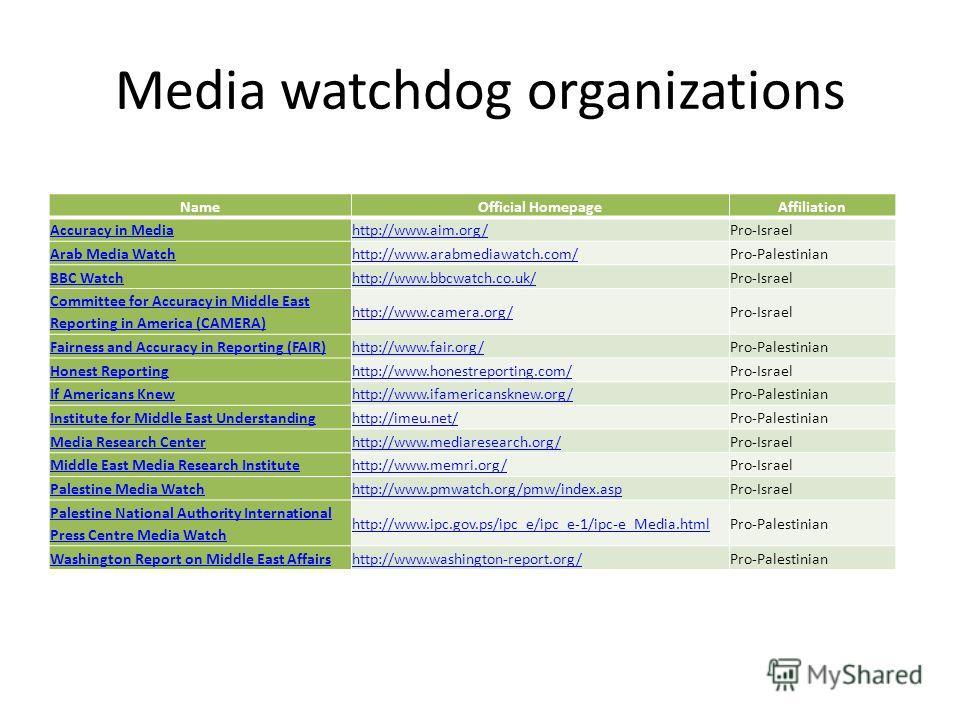 Media watchdog organizations NameOfficial HomepageAffiliation Accuracy in Mediahttp://www.aim.org/Pro-Israel Arab Media Watchhttp://www.arabmediawatch.com/Pro-Palestinian BBC Watchhttp://www.bbcwatch.co.uk/Pro-Israel Committee for Accuracy in Middle
