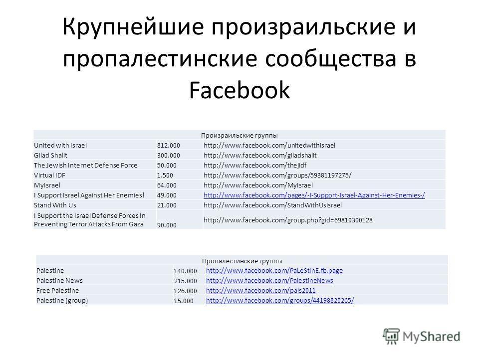 Крупнейшие произраильские и пропалестинские сообщества в Facebook Произраильские группы United with Israel 812.000 http://www.facebook.com/unitedwithisrael Gilad Shalit300.000 http://www.facebook.com/giladshalit The Jewish Internet Defense Force 50.0