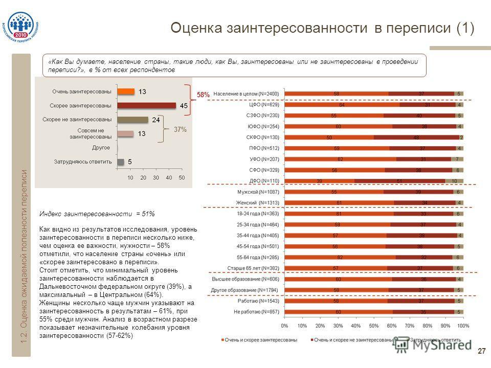 Оценка заинтересованности в переписи (1) 27 «Как Вы думаете, население страны, такие люди, как Вы, заинтересованы или не заинтересованы в проведении переписи?», в % от всех респондентов 58% 37% Индекс заинтересованности = 51% 1.2. Оценка ожидаемой по