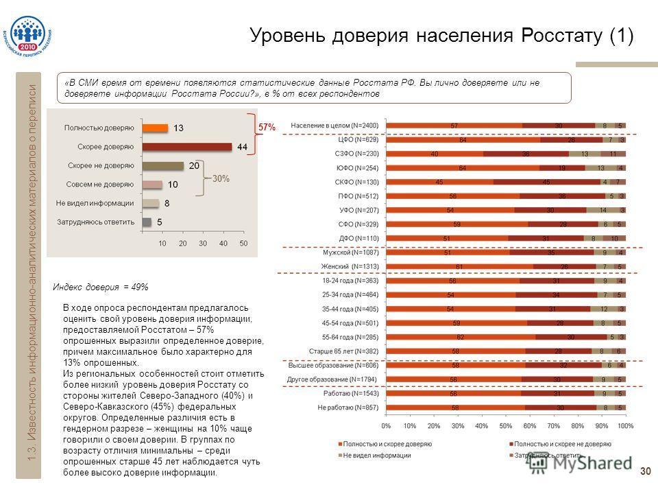 Уровень доверия населения Росстату (1) 30 «В СМИ время от времени появляются статистические данные Росстата РФ. Вы лично доверяете или не доверяете информации Росстата России?», в % от всех респондентов 57% 30% Индекс доверия = 49% 1.3. Известность и