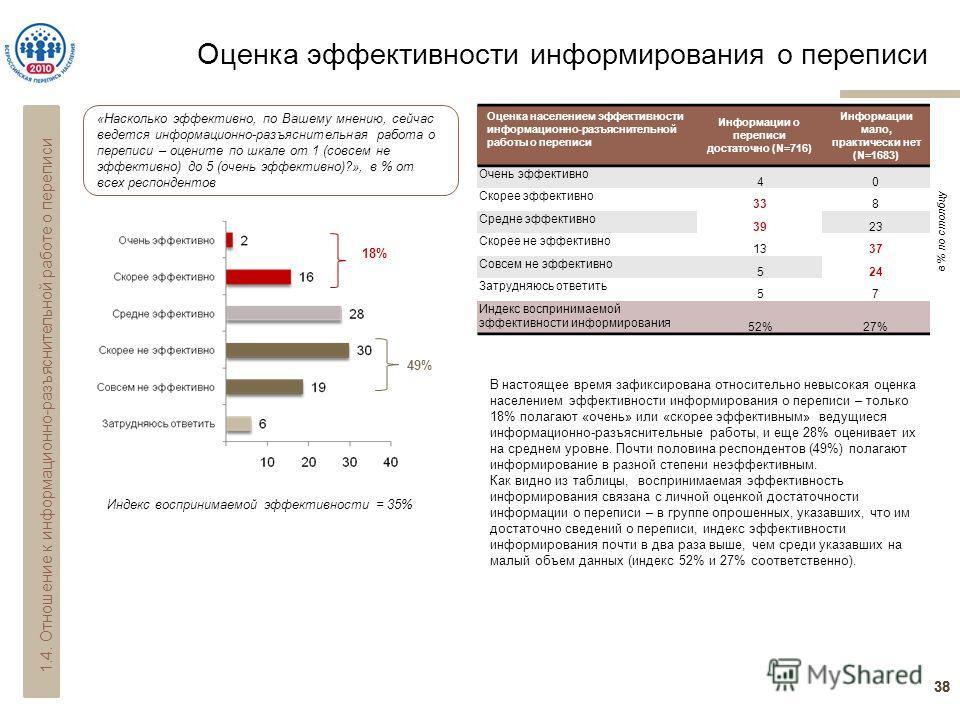 Оценка эффективности информирования о переписи 38 18% 49% Индекс воспринимаемой эффективности = 35% Оценка населением эффективности информационно-разъяснительной работы о переписи Информации о переписи достаточно (N=716) Информации мало, практически
