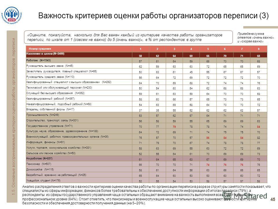 Важность критериев оценки работы организаторов переписи (3) 45 «Оцените, пожалуйста, насколько для Вас важен каждый из критериев качества работы организаторов переписи, по шкале от 1 (совсем не важно) до 5 (очень важно)», в % от респондентов в группе