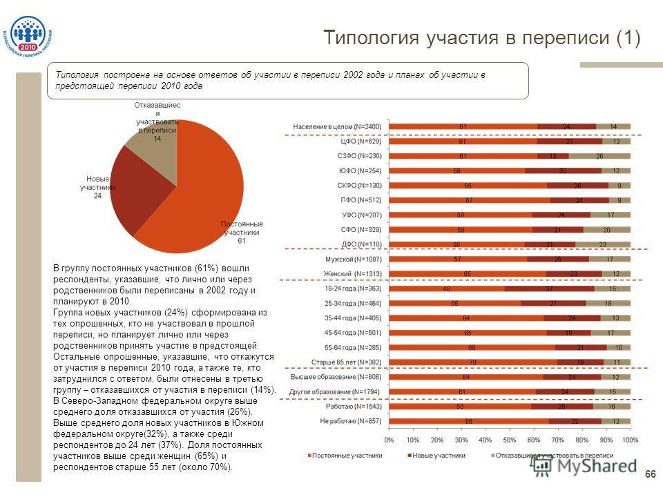 Типология участия в переписи (1) 66 Типология построена на основе ответов об участии в переписи 2002 года и планах об участии в предстоящей переписи 2010 года В группу постоянных участников (61%) вошли респонденты, указавшие, что лично или через родс