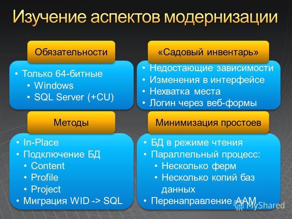 Только 64-битные Windows SQL Server (+CU) Только 64-битные Windows SQL Server (+CU) In-Place Подключение БД Content Profile Project Миграция WID -> SQL In-Place Подключение БД Content Profile Project Миграция WID -> SQL Недостающие зависимости Измене