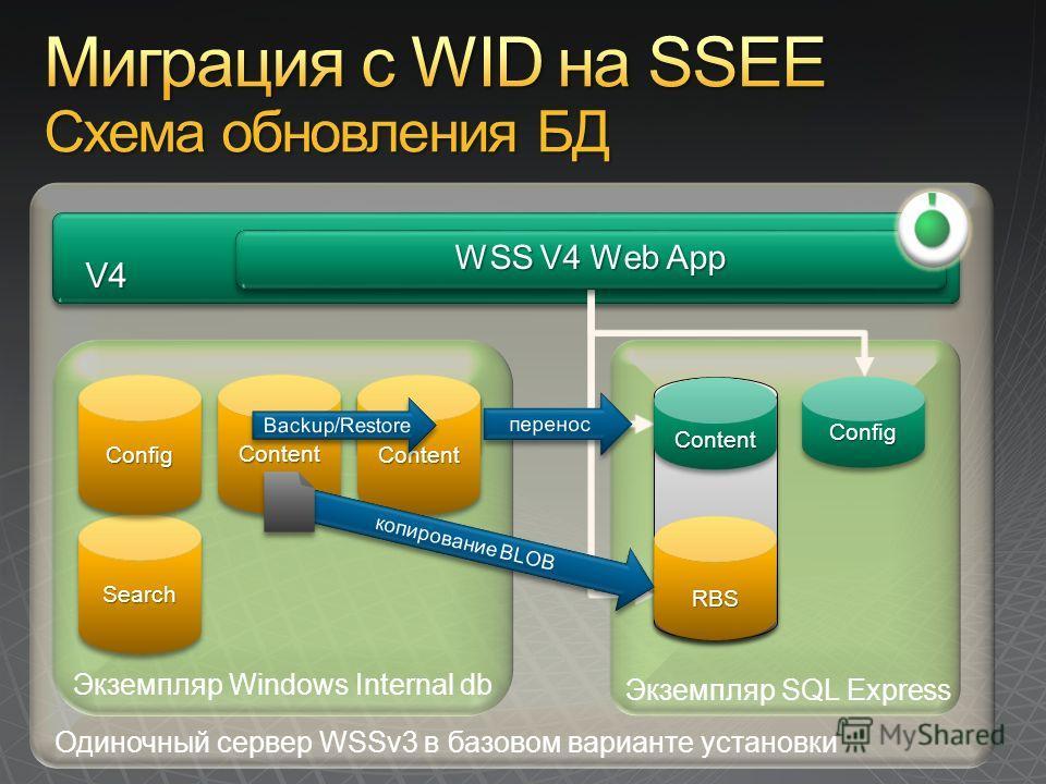 Одиночный сервер WSSv3 в базовом варианте установки V4 V4 Экземпляр Windows Internal db Экземпляр SQL Express RBSRBS ContentContent SearchSearch ConfigConfigContentContent ConfigConfig RBSRBS ContentContent ContentContent WSS V4 Web App