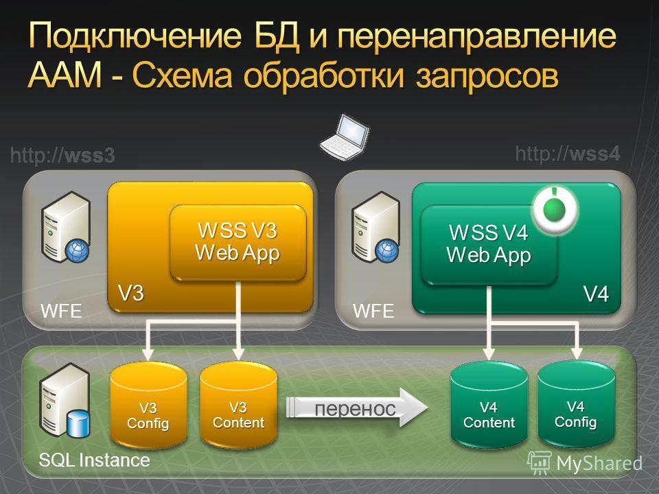 SQL Instance WFE V3V3 V4 V4 http://wss http://wss3 http://wss4 SQ L V3ConfigV3Config V4ConfigV4Config V3ContentV3ContentV4ContentV4Content перенос ??302302 WSS V3 Web App WSS V3 Web App WSS V4 Web App WSS V4 Web App