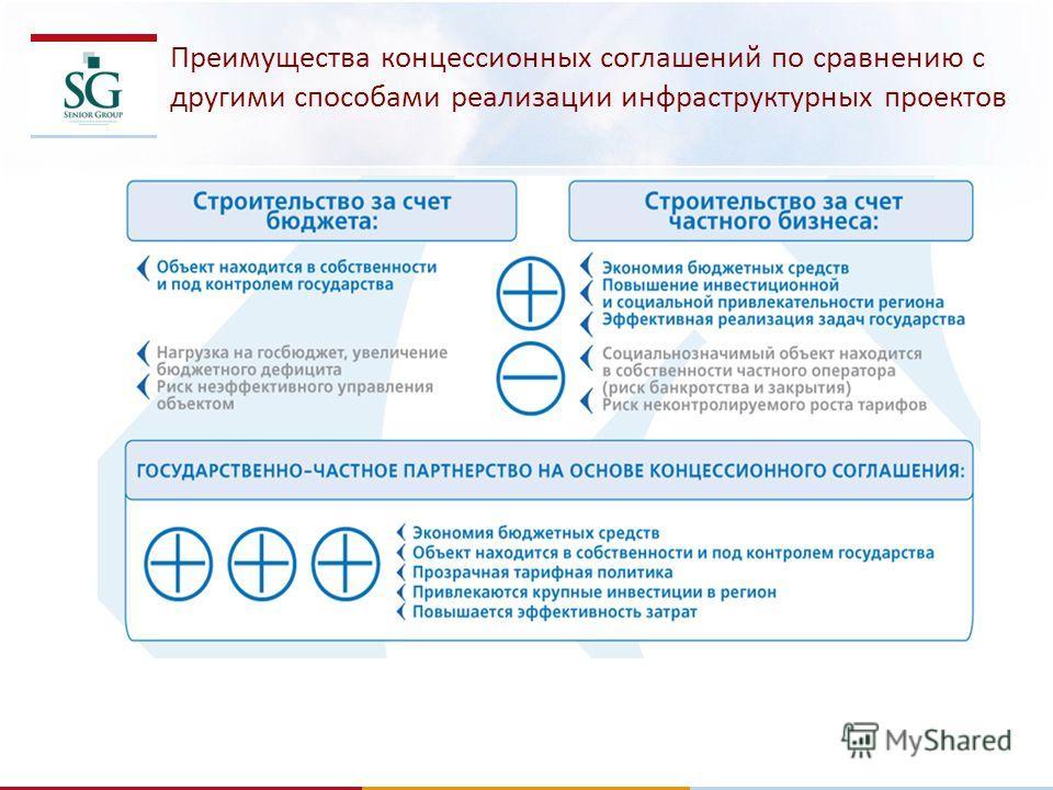 Преимущества концессионных соглашений по сравнению с другими способами реализации инфраструктурных проектов