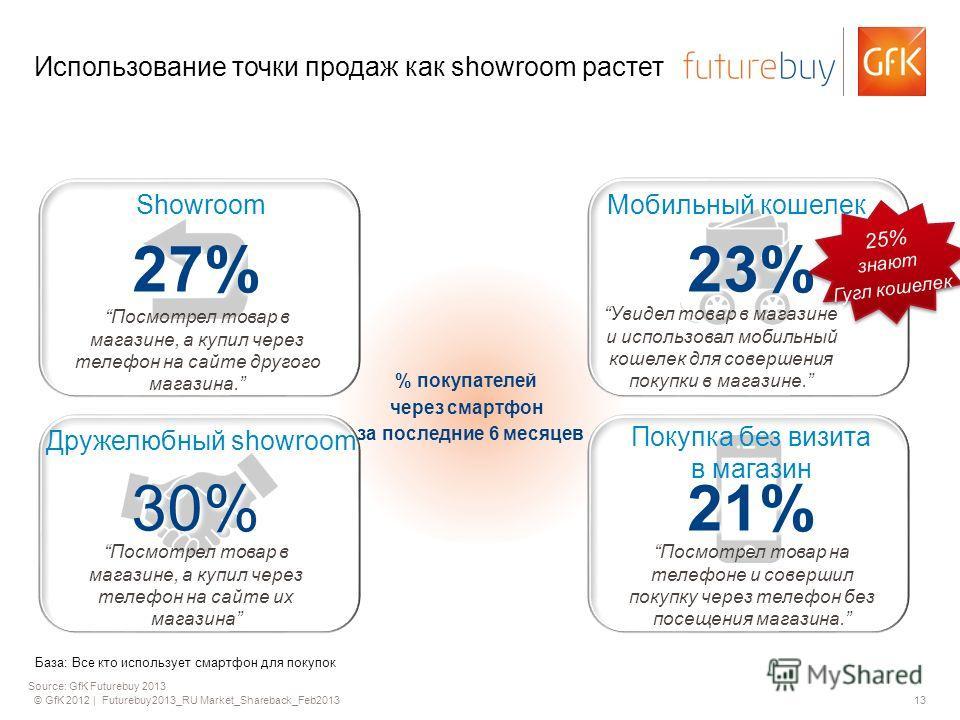 © GfK 2012 | Futurebuy2013_RU Market_Shareback_Feb201313 Использование точки продаж как showroom растет % покупателей через смартфон за последние 6 месяцев Showroom Посмотрел товар в магазине, а купил через телефон на сайте другого магазина. 27% Моби